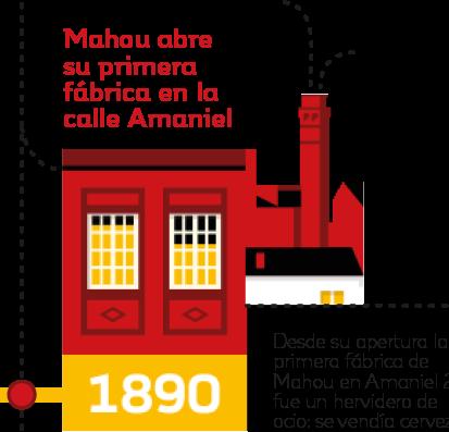1890. Mahou abre su primera fábrica en la calle Amaniel
